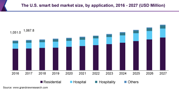 The U.S. smart bed market size, by application, 2016 - 2027 (USD Million)