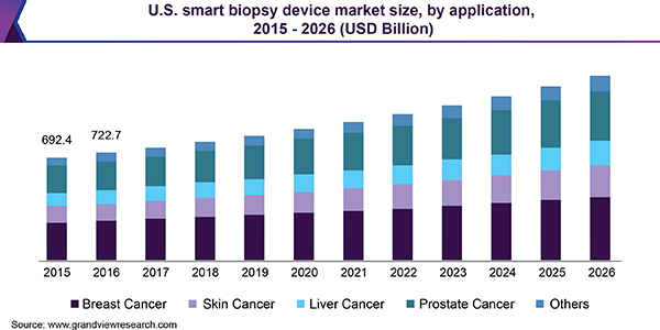 U.S. smart biopsy device market size, by application, 2015 - 2026 (USD Billion)
