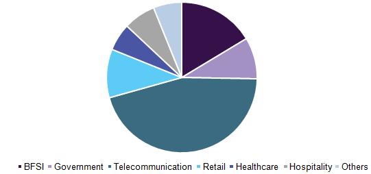 U.S. smart cards market, by application, 2015 (%)
