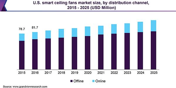 U.S. smart ceiling fans Market