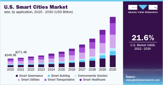 U.S. smart cities market, by application, 2014 - 2025 (USD Billion)