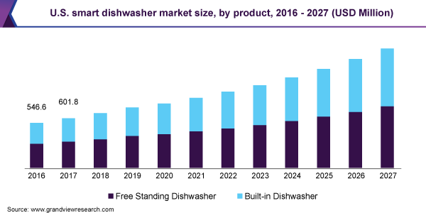 U.S. smart dishwasher market size, by product, 2016 - 2027 (USD Million)