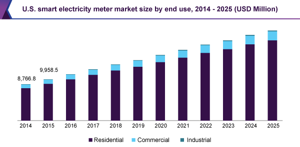 U.S. smart electricity meter market size by end use, 2014 - 2025 (USD Million)