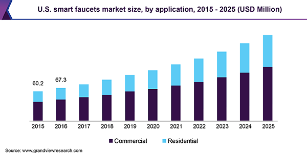 U.S. smart faucets market