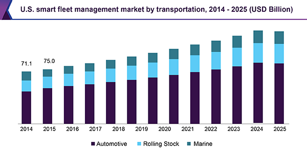 U.S. smart fleet management market by transportation, 2014 - 2025 (USD Billion)