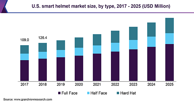 U.S. smart helmet market size, by type, 2017 - 2025 (USD Million)