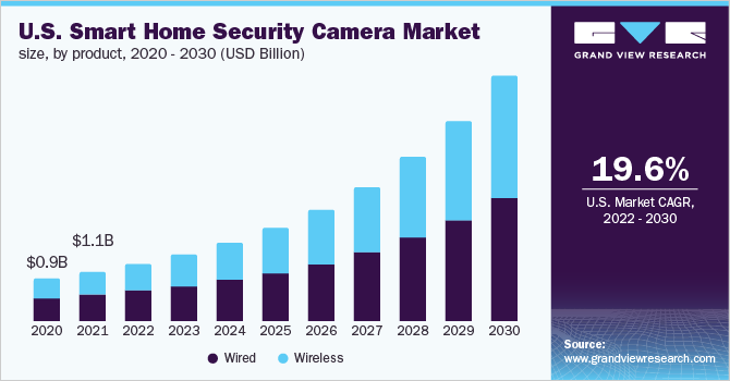 https://www.grandviewresearch.com/static/img/research/us-smart-home-security-camera-market.png