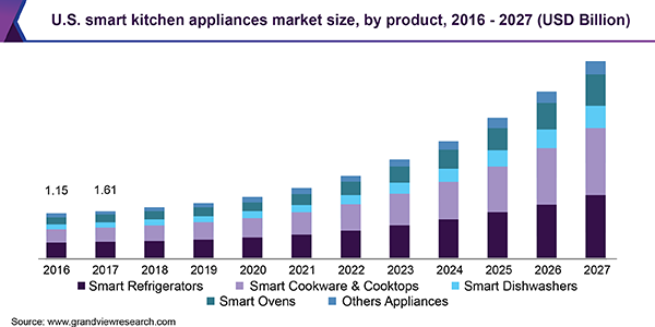 U.S. smart kitchen appliances market size, by product, 2016 - 2027 (USD Billion)