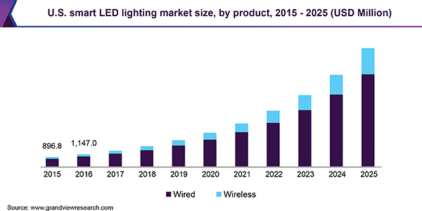 U.S. smart LED lighting market size, by product, 2015 - 2025 (USD million)