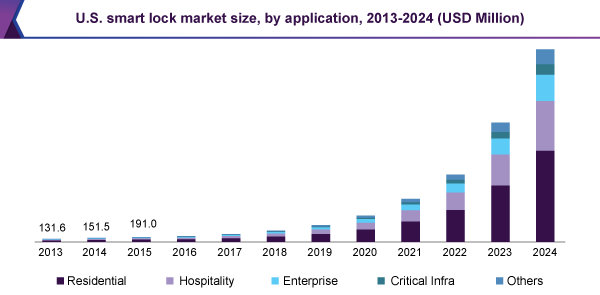 U.S. smart lock market size, by application, 2013-2024 (USD Million)