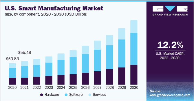 U.S. smart manufacturing market size