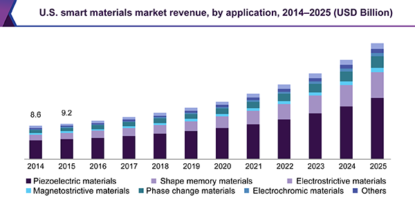 U.S. smart materials market revenue, by application, 2014 - 2025 (USD Billion)