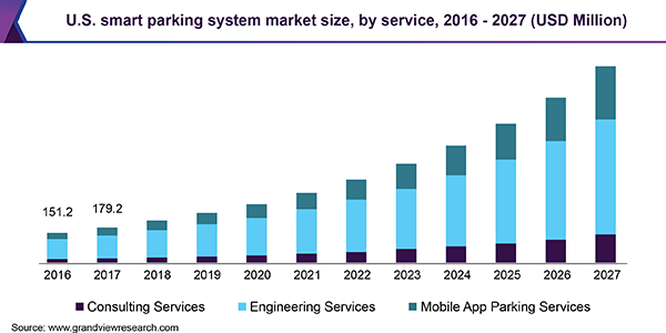 U.S. smart parking system market size, by service, 2014-2025 (USD Million)
