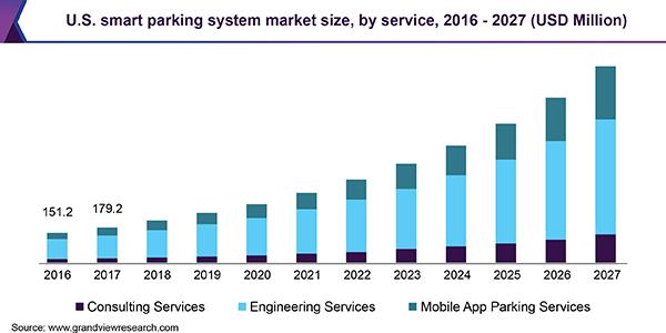 U.S. smart parking system market, by component, 2014 - 2025 (USD Million)