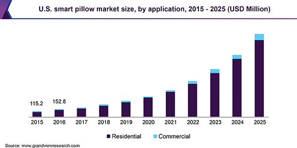 U.S. smart pillow market size, by application, 2015 - 2025 (USD Million)