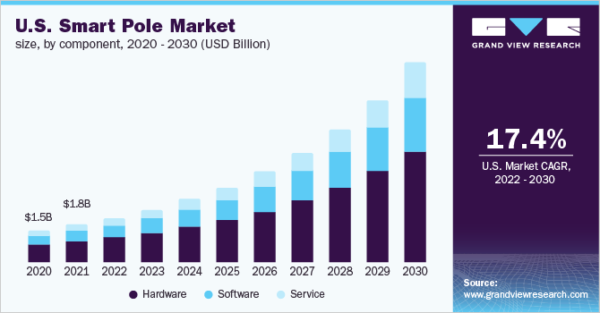 U.S. smart pole market size, by component, 2014 - 2025 (USD Million)