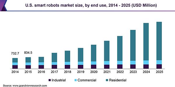 U.S. smart robots market