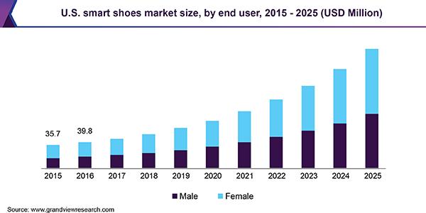 amanecer inflación imagen  Smart Shoes Market Size & Share | Global Industry Report, 2019-2025