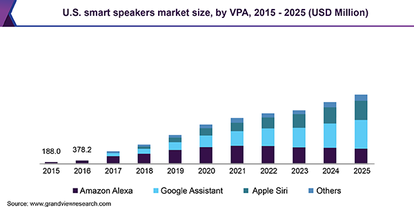 U.S. smart speakers market
