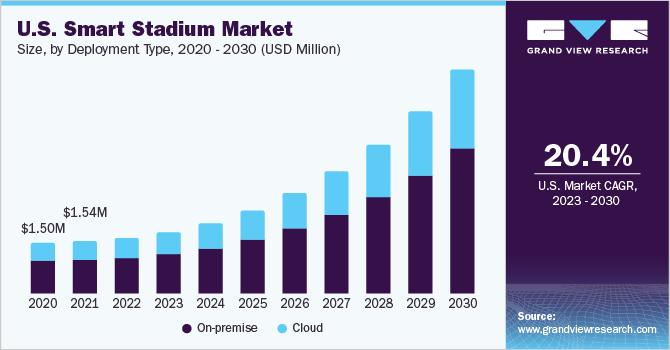 U.S. smart stadium Market