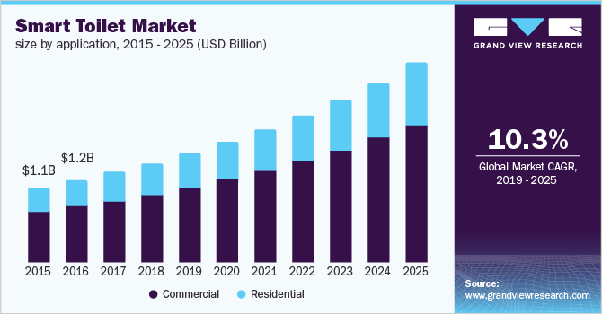 U.S. smart toilet market size, by application, 2015 - 2025 (USD Billion)