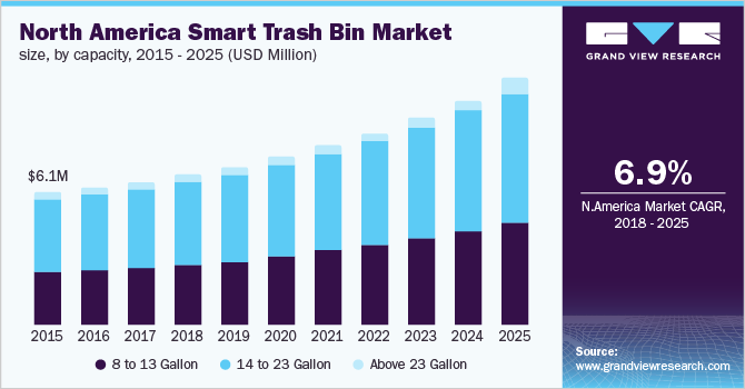 U.S. smart trash/garbage bin market