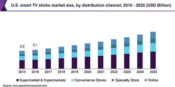 U.S. smart TV sticks Market