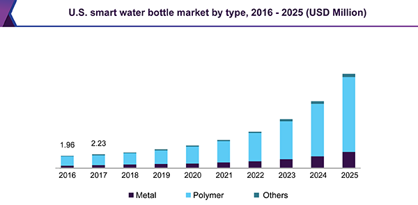 U.S. smart water bottle market