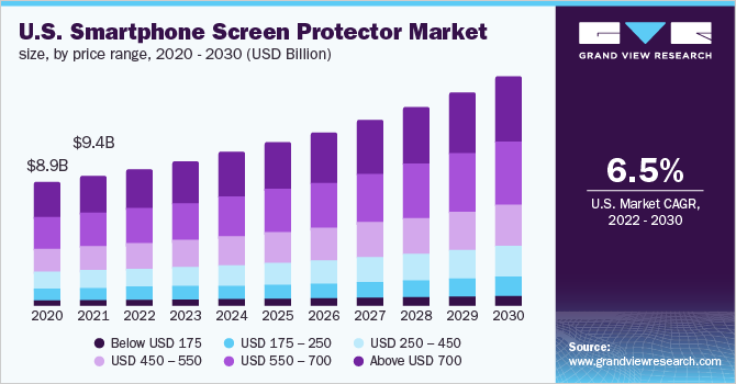 U.S. smartphone screen protector market size, by application, 2013 - 2024 (USD Billion)