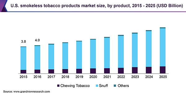 U.S. smokeless tobacco products market size, by product, 2015 - 2025 (USD Billion)