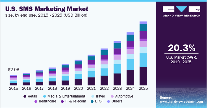 U.S. SMS marketing market size, by end use, 2014 - 2025 (USD Billion)
