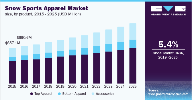 U.S. snow sports apparel market size, by product, 2015 - 2025 (USD Million)