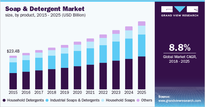 U.S. soap and detergent market