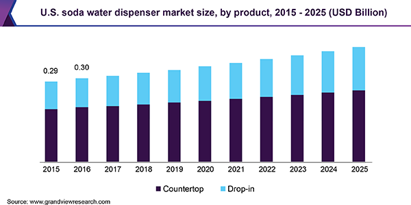 U.S. soda water dispenser market