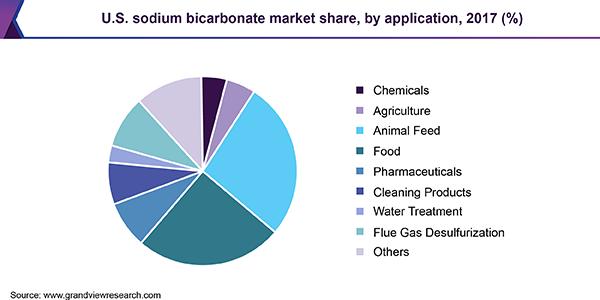U.S. sodium bicarbonate market share, by application, 2017 (%)