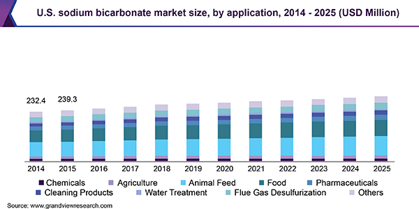 U.S. sodium bicarbonate market size, by application, 2014 - 2025 (USD Million)