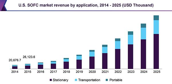 U.S. SOFC market revenue by application, 2014 - 2025 (USD Thousand)