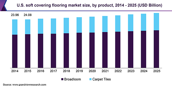 U.S. soft covering flooring market