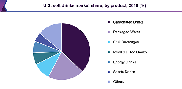 U.S. soft drinks market share, by product, 2016 (%)