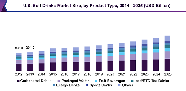 U.S. Soft Drinks Market Size, by Product Type, 2014 - 2025 (USD Billion)
