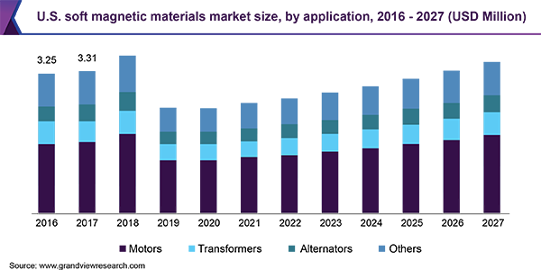 U.S. soft magnetic materials market size, by application, 2016 - 2027 (USD Million)