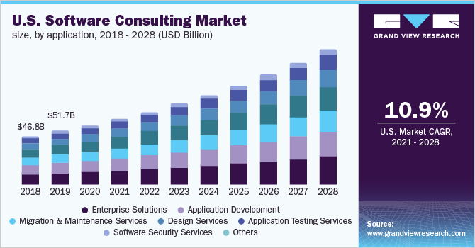 U.S. software consulting market