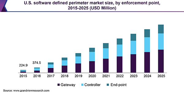 U.S. software defined perimeter market size, by enforcement point, 2015 - 2025 (USD Million)
