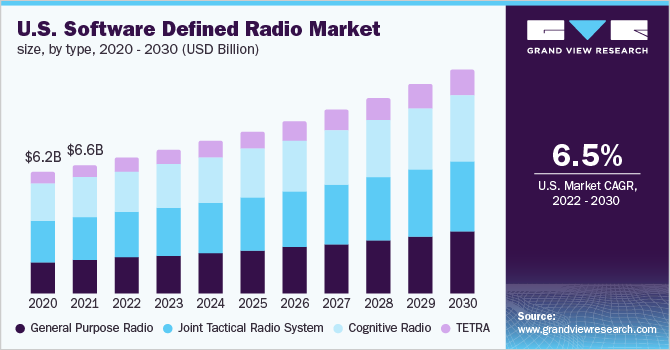 U.S. software defined radio market
