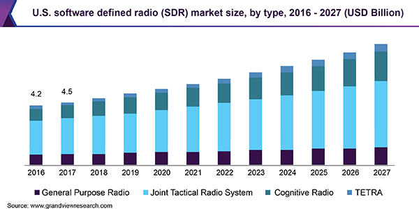 U.S. software defined radio (SDR) market
