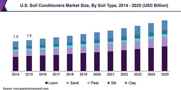 U.S. Soil Conditioners Market Size, By Soil Type, 2014 - 2025 (USD Billion)