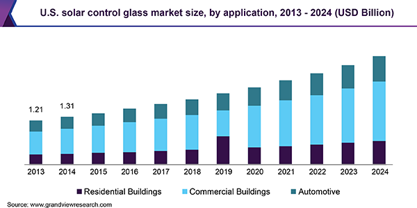 U.S. solar control glass market size, by application, 2013 - 2024 (USD Billion)