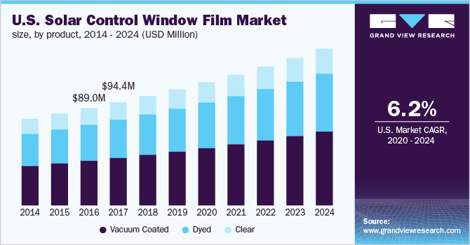 U.S. solar control window film market