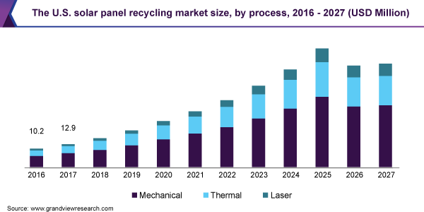 U.S. solar panel recycling market revenue, by type, 2014 - 2025 (USD Million)