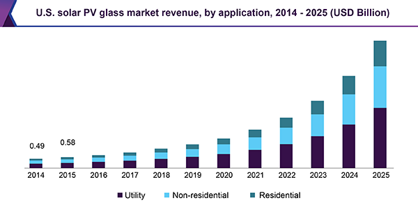 Solar Pv Glass Market Size Share Global Industry Report